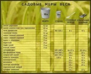 Как без весов измерить удобрения