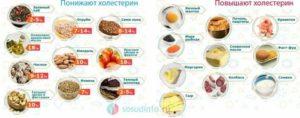 Повышенный холестерин чем лечить