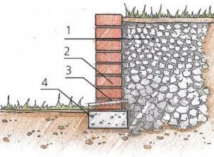 Фундамент под подпорную стенку